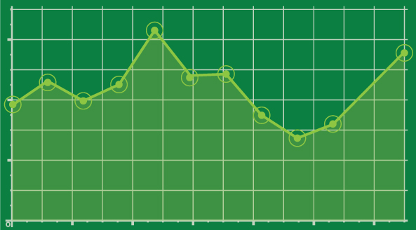 Graph demonstrating rise and fall