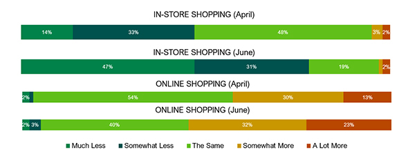 A chart of in-store and online shopping trends of Star Tribune readers in April and June.