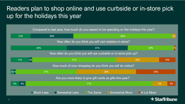A chart showing our readers plans to shop online and use curbside or in-store pick up this holiday season.