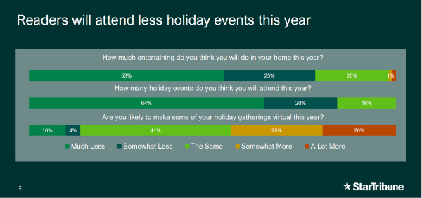 A chart showing that our readers will attend less holiday events this year.